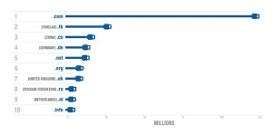 largest 10 TLDs